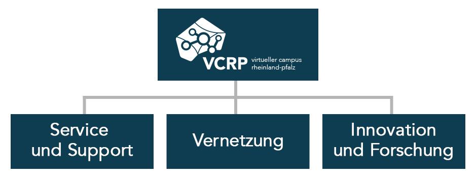 Die Kompetenzen des VCRP - Service und Support, Vernetzung, Innovation und Forschung